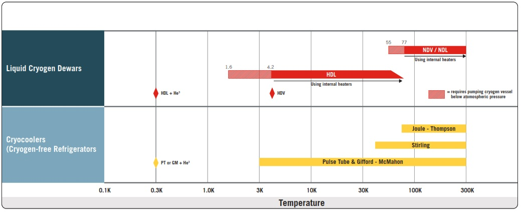Cryostat Chart